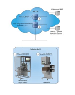Baza danych do zarządzania serializacją